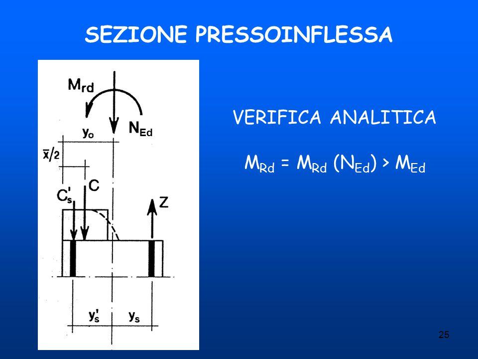 25 SEZIONE PRESSOINFLESSA VERIFICA ANALITICA M Rd = M Rd (N Ed ) > M Ed N Ed