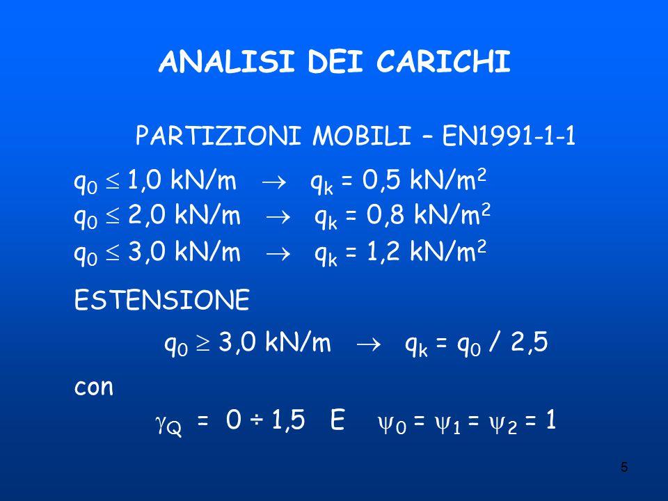 5 ANALISI DEI CARICHI PARTIZIONI MOBILI – EN1991-1-1 q 0  1,0 kN/m  q k = 0,5 kN/m 2 q 0  2,0 kN/m  q k = 0,8 kN/m 2 q 0  3,0 kN/m  q k = 1,2 kN/m 2 ESTENSIONE q 0  3,0 kN/m  q k = q 0 / 2,5 con  Q = 0 ÷ 1,5 E  0 =  1 =  2 = 1