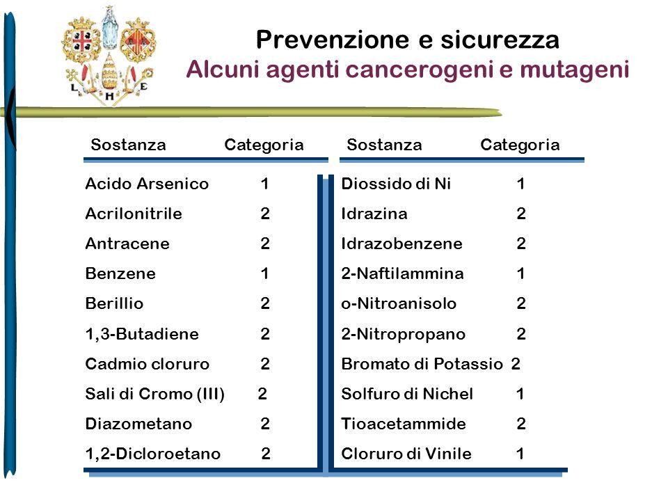 Prevenzione e sicurezza Alcuni agenti cancerogeni e mutageni SostanzaCategoria Acido Arsenico 1 Acrilonitrile 2 Antracene 2 Benzene 1 Berillio 2 1,3-B