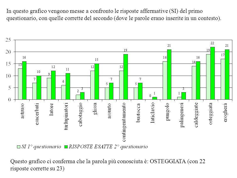 In questo grafico vengono messe a confronto le risposte affermative (SI) del primo questionario, con quelle corrette del secondo (dove le parole erano inserite in un contesto).