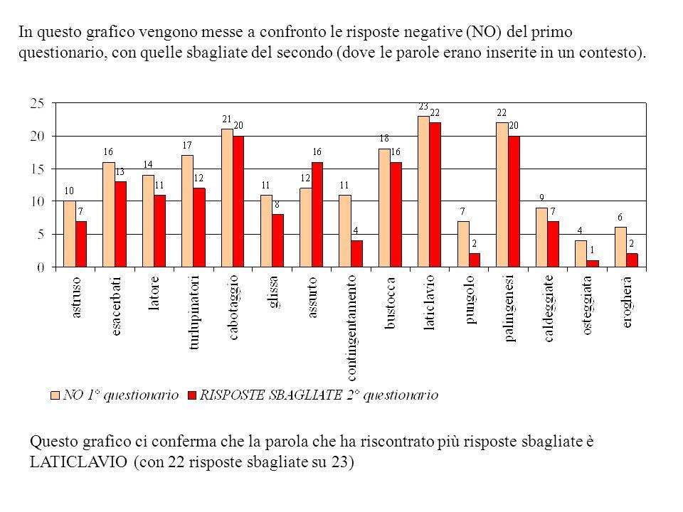 In questo grafico vengono messe a confronto le risposte negative (NO) del primo questionario, con quelle sbagliate del secondo (dove le parole erano inserite in un contesto).
