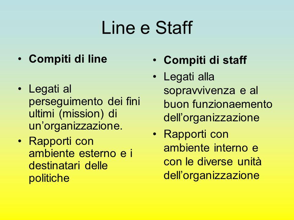 Line e Staff Compiti di line Legati al perseguimento dei fini ultimi (mission) di un'organizzazione. Rapporti con ambiente esterno e i destinatari del