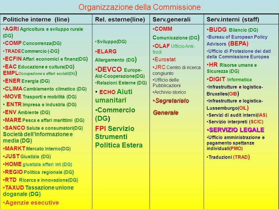 Organizzazione della Commissione Politiche interne (line)Rel. esterne(line)Serv.generaliServ.interni (staff) AGRI Agricoltura e sviluppo rurale (DG )