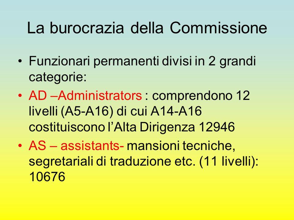 La burocrazia della Commissione Funzionari permanenti divisi in 2 grandi categorie: AD –Administrators : comprendono 12 livelli (A5-A16) di cui A14-A16 costituiscono l'Alta Dirigenza 12946 AS – assistants- mansioni tecniche, segretariali di traduzione etc.