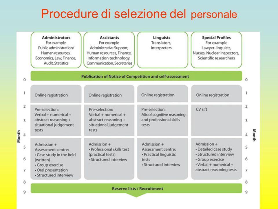 Procedure di selezione del personale