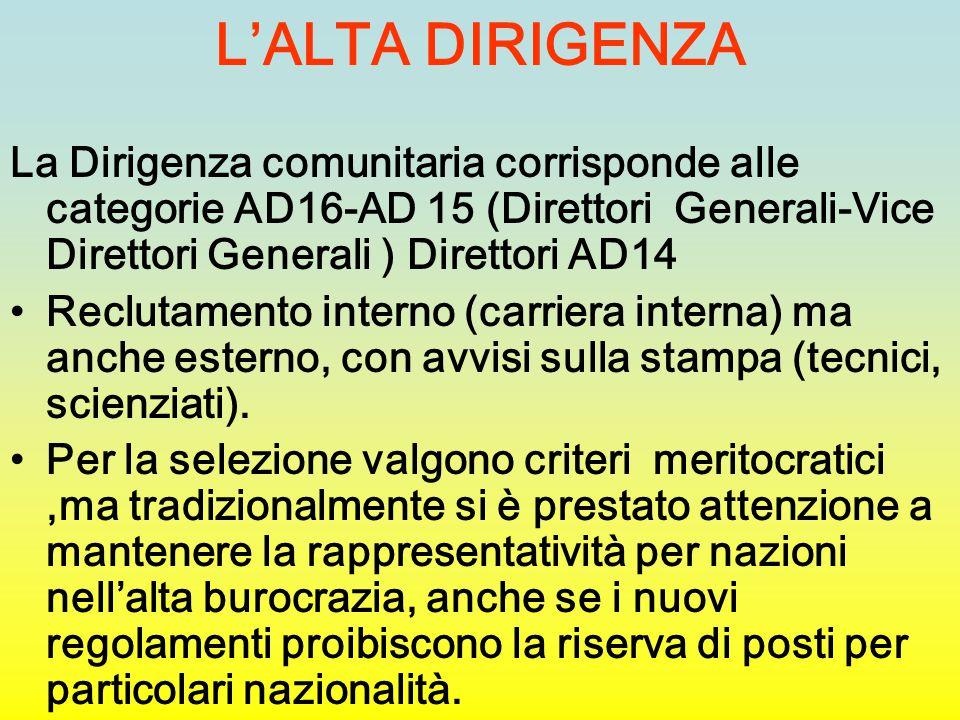 L'ALTA DIRIGENZA La Dirigenza comunitaria corrisponde alle categorie AD16-AD 15 (Direttori Generali-Vice Direttori Generali ) Direttori AD14 Reclutame