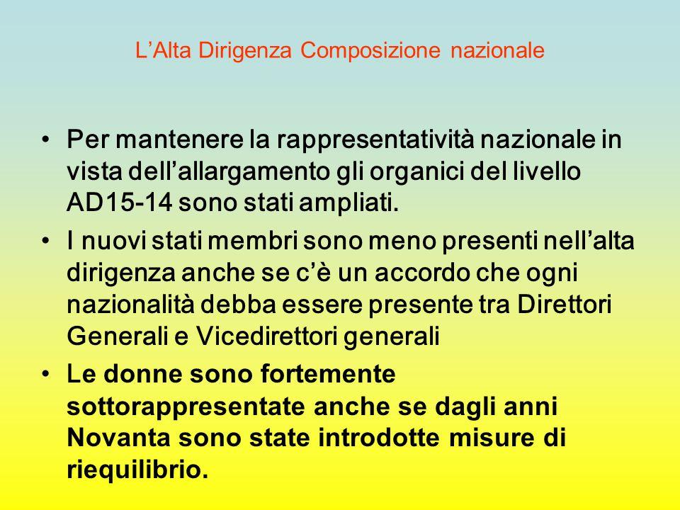 L'Alta Dirigenza Composizione nazionale Per mantenere la rappresentatività nazionale in vista dell'allargamento gli organici del livello AD15-14 sono stati ampliati.