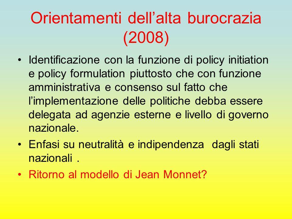 Orientamenti dell'alta burocrazia (2008) Identificazione con la funzione di policy initiation e policy formulation piuttosto che con funzione amminist