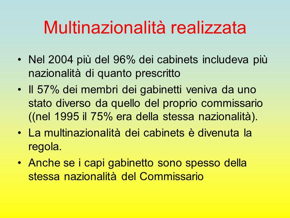 Multinazionalità realizzata Nel 2004 più del 96% dei cabinets includeva più nazionalità di quanto prescritto Il 57% dei membri dei gabinetti veniva da uno stato diverso da quello del proprio commissario ((nel 1995 il 75% era della stessa nazionalità).