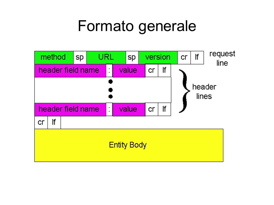 Formato generale