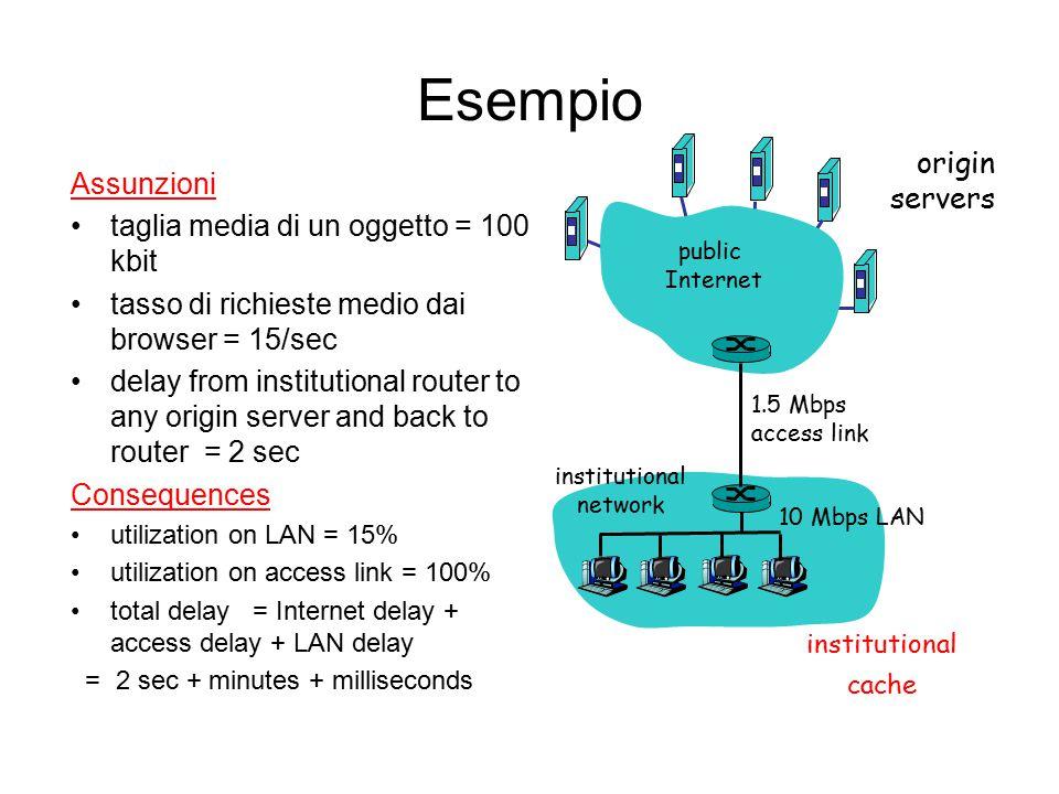 Esempio Assunzioni taglia media di un oggetto = 100 kbit tasso di richieste medio dai browser = 15/sec delay from institutional router to any origin s