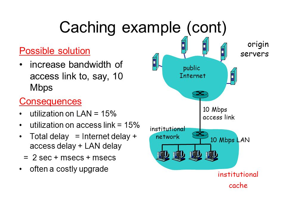 Caching example (cont) Possible solution increase bandwidth of access link to, say, 10 Mbps Consequences utilization on LAN = 15% utilization on acces