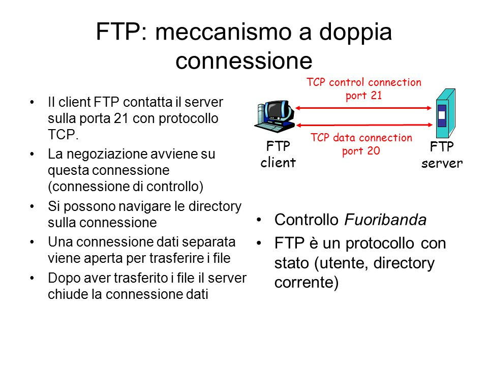 FTP: meccanismo a doppia connessione Il client FTP contatta il server sulla porta 21 con protocollo TCP. La negoziazione avviene su questa connessione