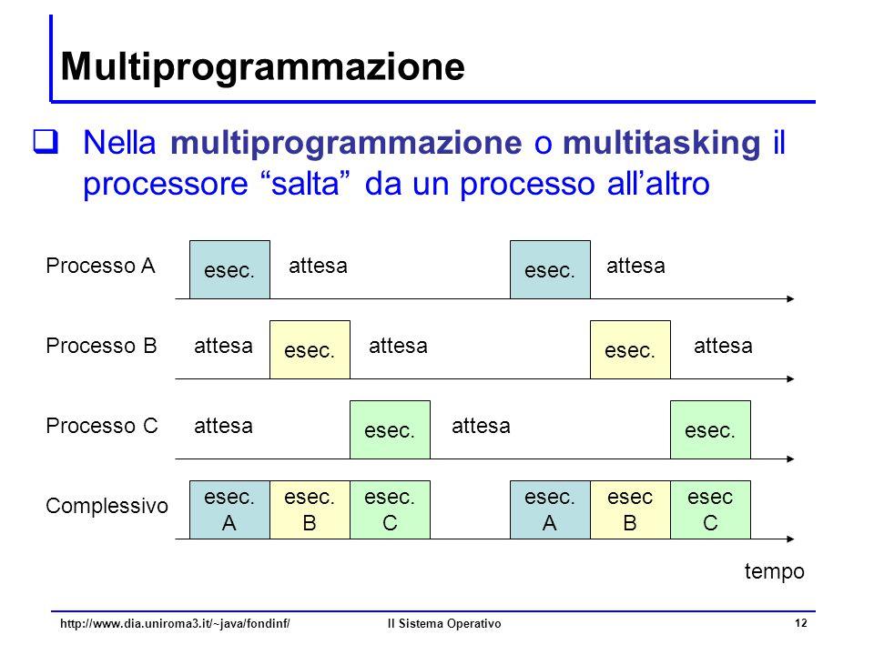 """Il Sistema Operativo 12 Multiprogrammazione  Nella multiprogrammazione o multitasking il processore """"salta"""" da un processo all'altro tempo esec. Proc"""