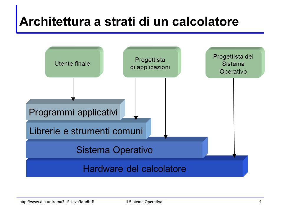 Il Sistema Operativo 6 Architettura a strati di un calcolatore Hardware del calcolatore Sistema Operativo Librerie e strumenti comuni Programmi applic