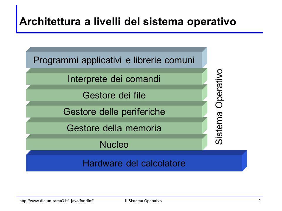 Il Sistema Operativo 9 Architettura a livelli del sistema operativo Hardware del calcolatore Sistema Operativo Nucleo Gestore della memoria Gestore de