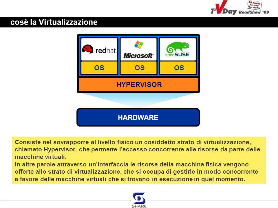 cosè la Virtualizzazione HARDWARE HYPERVISOR OS Consiste nel sovrapporre al livello fisico un cosiddetto strato di virtualizzazione, chiamato Hypervis