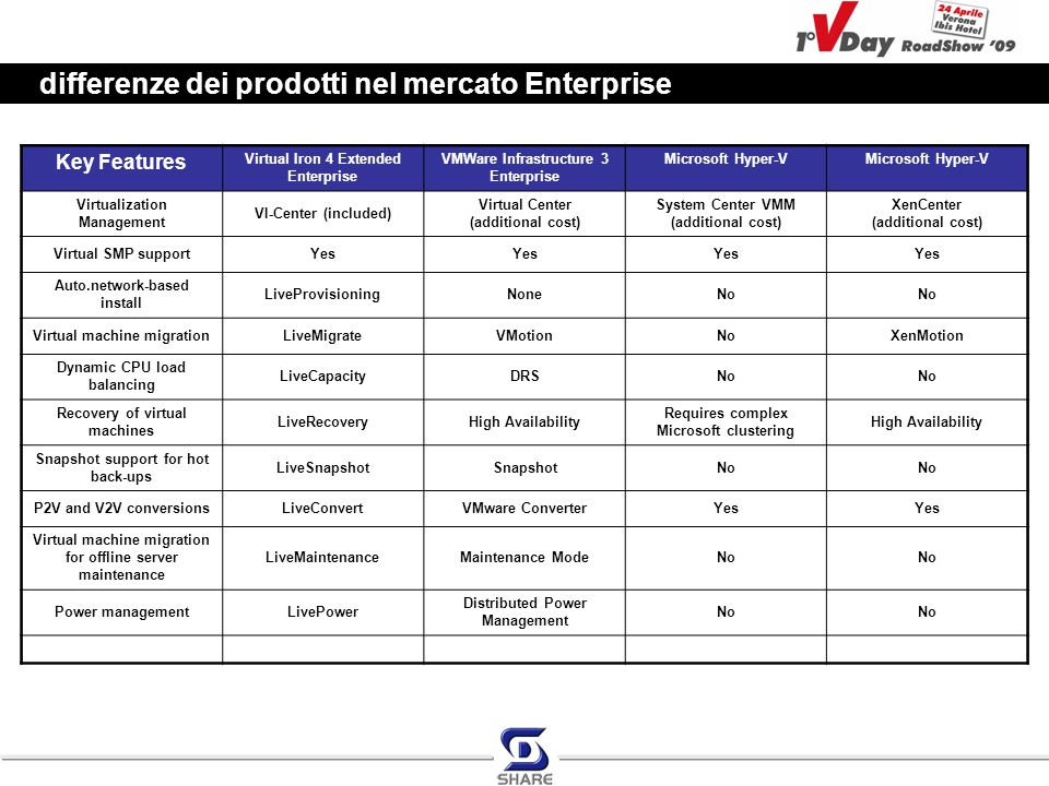 differenze dei prodotti nel mercato Enterprise Key Features Virtual Iron 4 Extended Enterprise VMWare Infrastructure 3 Enterprise Microsoft Hyper-V Virtualization Management VI-Center (included) Virtual Center (additional cost) System Center VMM (additional cost) XenCenter (additional cost) Virtual SMP supportYes Auto.network-based install LiveProvisioningNoneNo Virtual machine migrationLiveMigrateVMotionNoXenMotion Dynamic CPU load balancing LiveCapacityDRSNo Recovery of virtual machines LiveRecoveryHigh Availability Requires complex Microsoft clustering High Availability Snapshot support for hot back-ups LiveSnapshotSnapshotNo P2V and V2V conversionsLiveConvertVMware ConverterYes Virtual machine migration for offline server maintenance LiveMaintenanceMaintenance ModeNo Power managementLivePower Distributed Power Management No