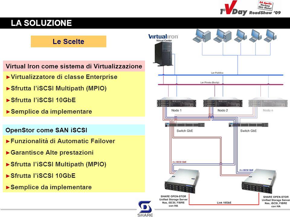 LA SOLUZIONE ► Virtualizzatore di classe Enterprise ► Sfrutta l'iSCSI Multipath (MPIO) ► Sfrutta l'iSCSI 10GbE ► Semplice da implementare OpenStor com