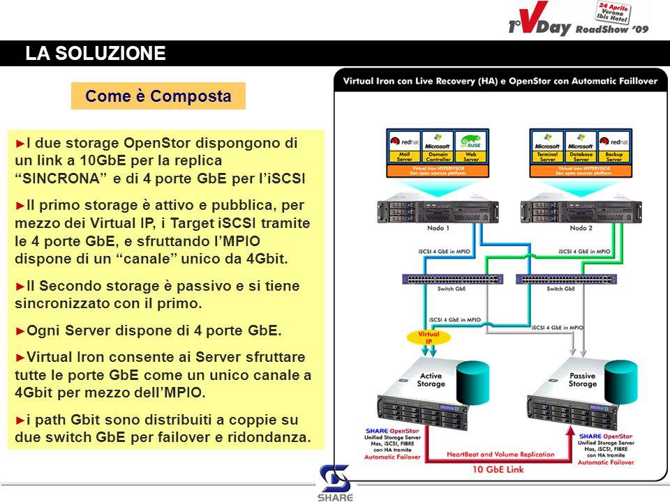 LA SOLUZIONE Come è Composta ► I due storage OpenStor dispongono di un link a 10GbE per la replica SINCRONA e di 4 porte GbE per l'iSCSI ► Il primo storage è attivo e pubblica, per mezzo dei Virtual IP, i Target iSCSI tramite le 4 porte GbE, e sfruttando l'MPIO dispone di un canale unico da 4Gbit.