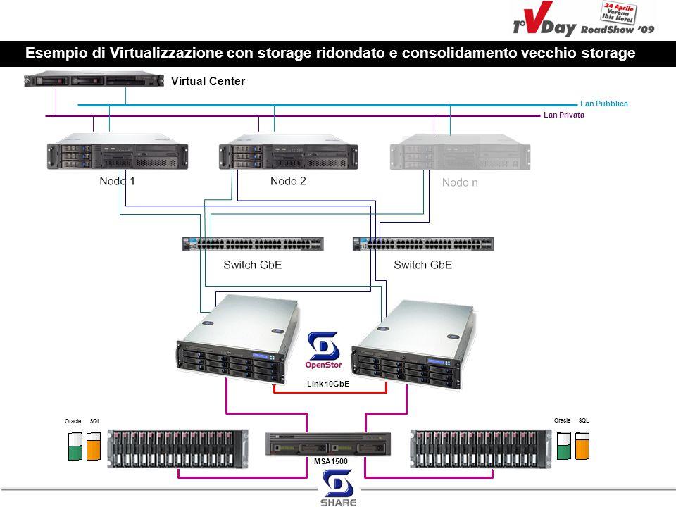 Virtual Center Link 10GbE MSA1500 OracleSQL OracleSQL Lan Privata Lan Pubblica Esempio di Virtualizzazione con storage ridondato e consolidamento vecc