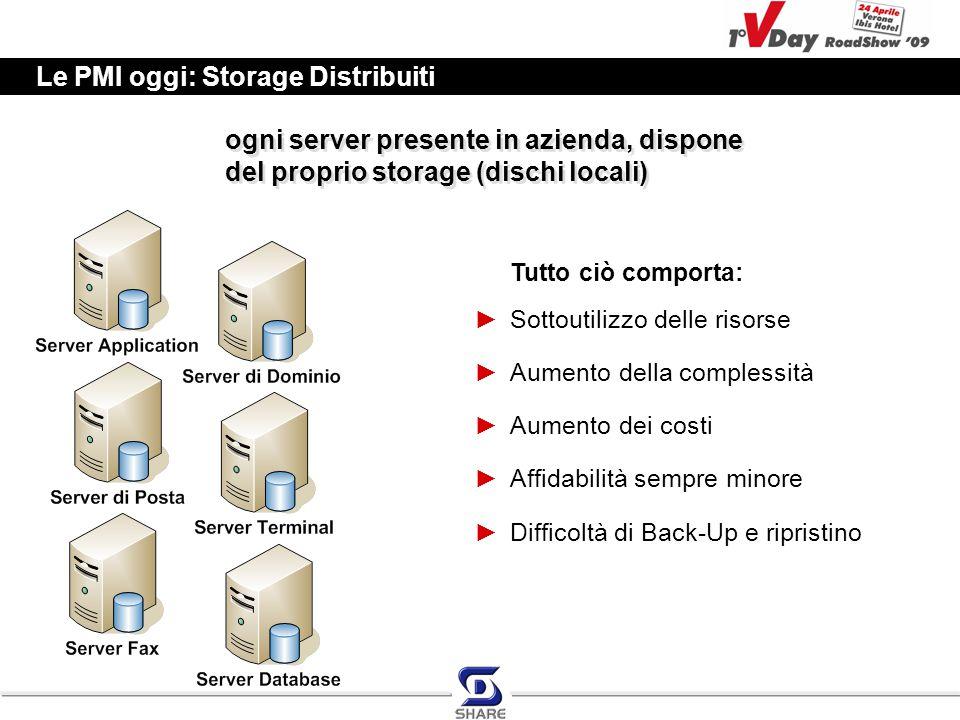Le PMI oggi: Storage Distribuiti Tutto ciò comporta: ►Sottoutilizzo delle risorse ►Aumento della complessità ►Aumento dei costi ►Affidabilità sempre minore ►Difficoltà di Back-Up e ripristino ogni server presente in azienda, dispone del proprio storage (dischi locali)