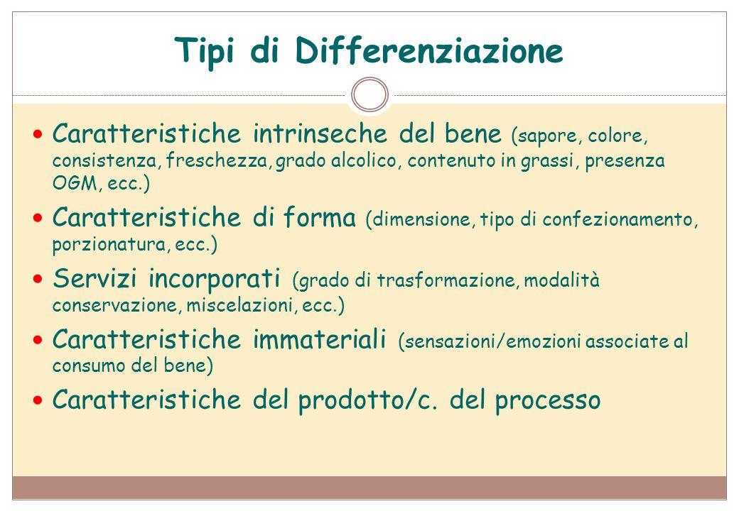 Tipi di Differenziazione Caratteristiche intrinseche del bene (sapore, colore, consistenza, freschezza, grado alcolico, contenuto in grassi, presenza
