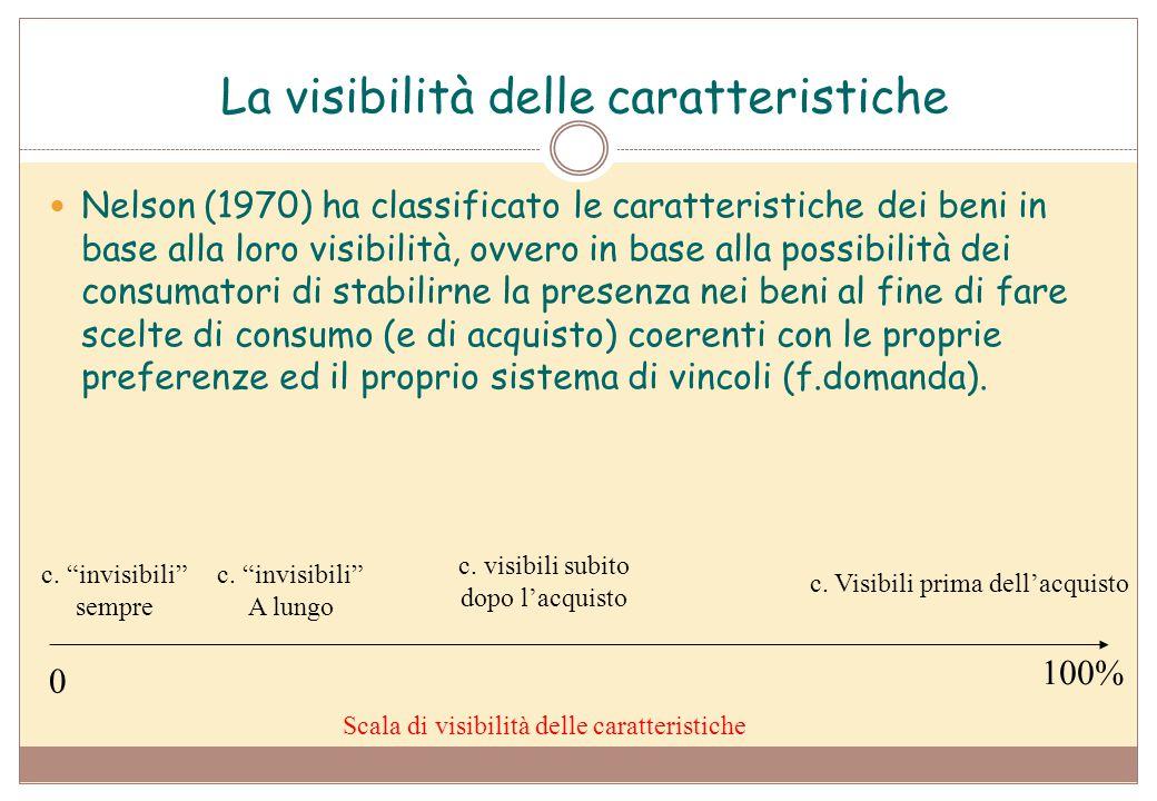 La visibilità delle caratteristiche Nelson (1970) ha classificato le caratteristiche dei beni in base alla loro visibilità, ovvero in base alla possib