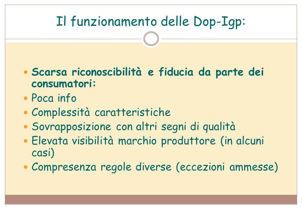 Il funzionamento delle Dop-Igp: Scarsa riconoscibilità e fiducia da parte dei consumatori: Poca info Complessità caratteristiche Sovrapposizione con a