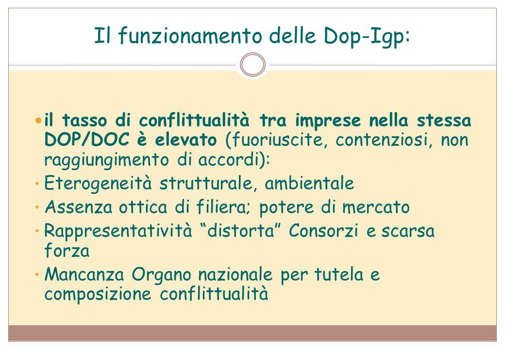Il funzionamento delle Dop-Igp: il tasso di conflittualità tra imprese nella stessa DOP/DOC è elevato (fuoriuscite, contenziosi, non raggiungimento di