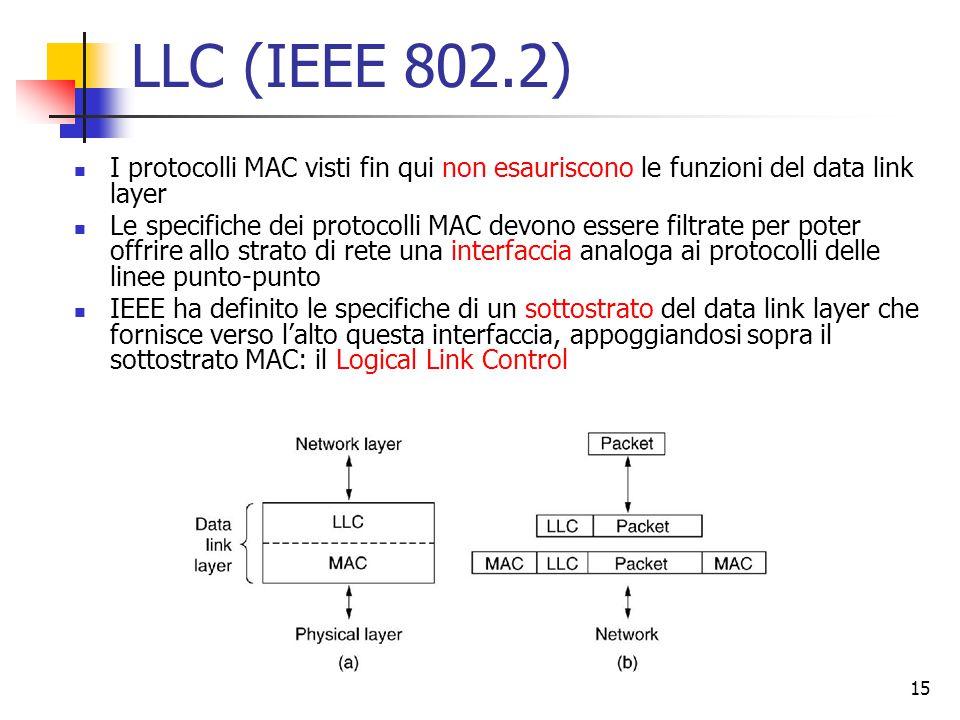 15 LLC (IEEE 802.2) I protocolli MAC visti fin qui non esauriscono le funzioni del data link layer Le specifiche dei protocolli MAC devono essere filtrate per poter offrire allo strato di rete una interfaccia analoga ai protocolli delle linee punto-punto IEEE ha definito le specifiche di un sottostrato del data link layer che fornisce verso l'alto questa interfaccia, appoggiandosi sopra il sottostrato MAC: il Logical Link Control