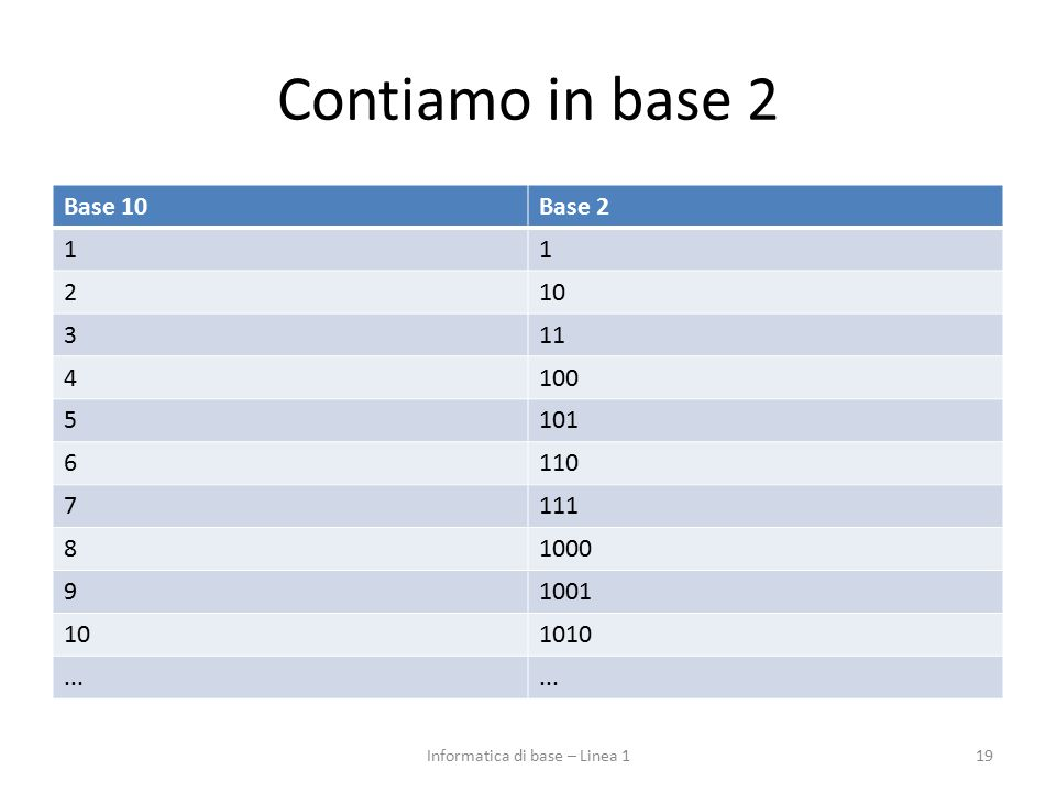 Contiamo in base 2 Base 10Base 2 11 210 311 4100 5101 6110 7111 81000 91001 101010... 19Informatica di base – Linea 1