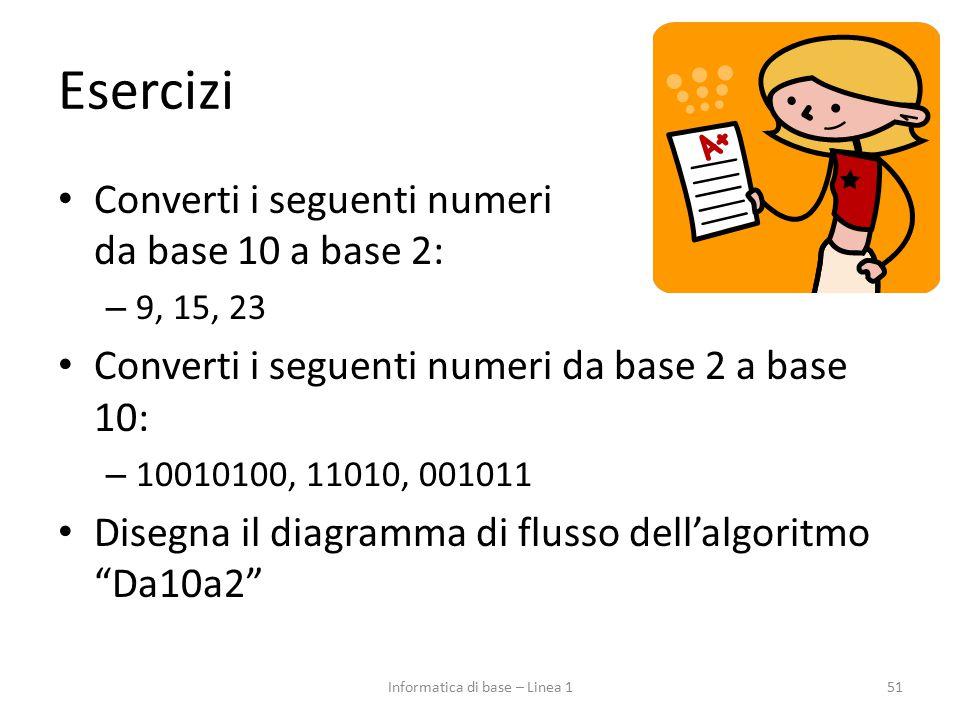 Esercizi Converti i seguenti numeri da base 10 a base 2: – 9, 15, 23 Converti i seguenti numeri da base 2 a base 10: – 10010100, 11010, 001011 Disegna