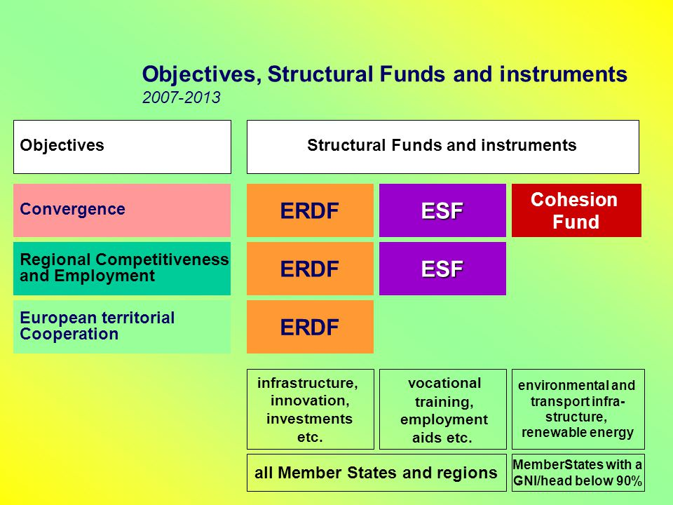 Objectives, Structural Funds and instruments 2007-2013 ERDFESF Cohesion Fund Convergence Regional Competitiveness and Employment European territorial Cooperation ERDF ESF infrastructure, innovation, investments etc.