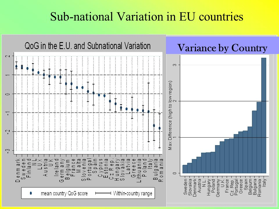 Sub-national Variation in EU countries Variance by Country