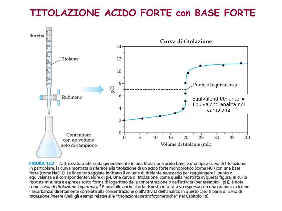 TITOLAZIONE ACIDO FORTE con BASE FORTE Equivalenti titolante = Equivalenti analita nel campione