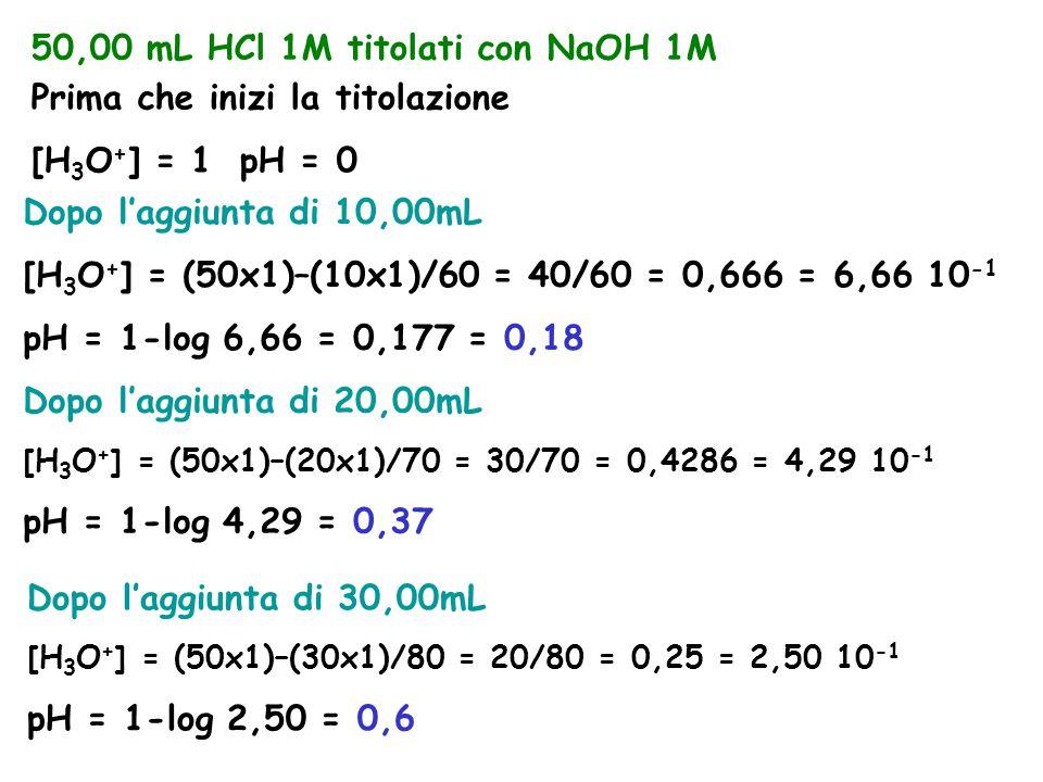50,00 mL HCl 1M titolati con NaOH 1M Prima che inizi la titolazione [H 3 O + ] = 1pH = 0 Dopo l'aggiunta di 10,00mL [H 3 O + ] = (50x1)–(10x1)/60 = 40