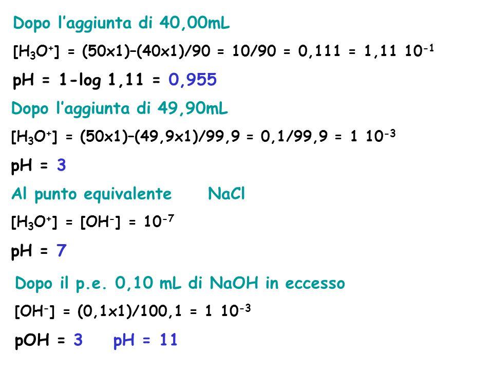 Dopo l'aggiunta di 40,00mL [H 3 O + ] = (50x1)–(40x1)/90 = 10/90 = 0,111 = 1,11 10 -1 pH = 1-log 1,11 = 0,955 Dopo l'aggiunta di 49,90mL [H 3 O + ] =