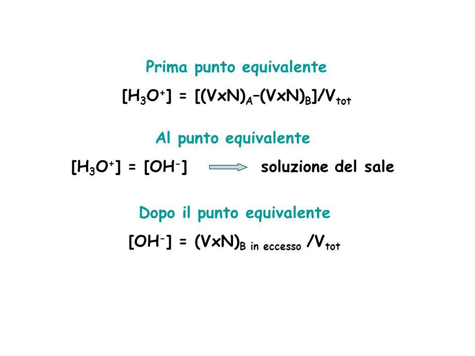 Prima punto equivalente [H 3 O + ] = [(VxN) A –(VxN) B ]/V tot Al punto equivalente [H 3 O + ] = [OH - ] soluzione del sale Dopo il punto equivalente