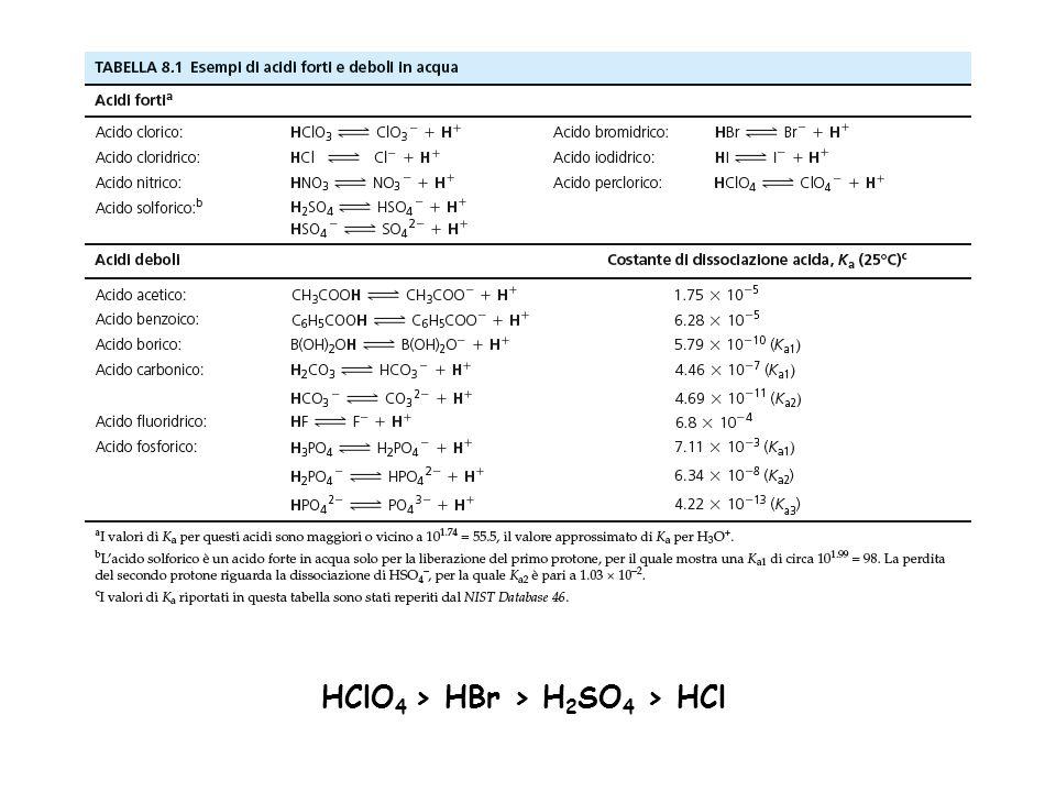 Preparazione e Standardizzazione di una soluzione 0,1 N di Acido perclorico PM 100,46 / d = 1,53 (60%) / d = 1,67 (70%) 100,46 (g/mol) x 0,1 = 10,046g di ac perclorico 10,046/0,60 = 16,74g di soluzione 16,74/1,53 = 10,94 mL da prelevare e portare ad 1L In un matraccio tarato da 1L contenente circa 850mL di acido acetico glaciale, raffreddato a 10-15 °C, si introducono, agitando bene e continuamente, circa 11mL di acido perclorico e circa 30mL di anidride acetica, evitando che l'anidride venga in diretto contatto con l'acido perclorico (formazione di prodotti esplosivi).