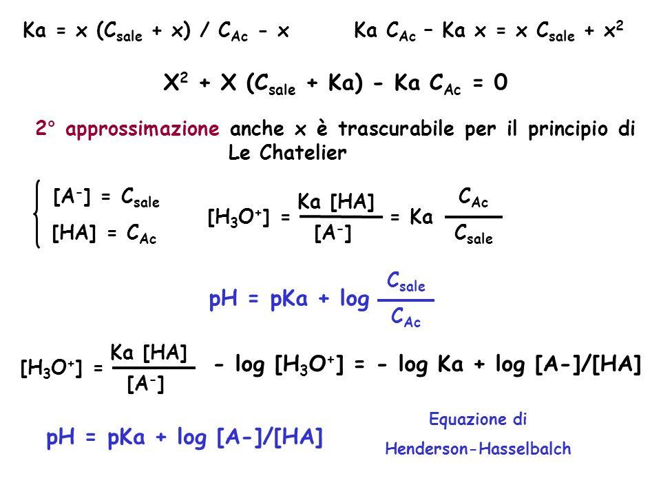 Ka = x (C sale + x) / C Ac - xKa C Ac – Ka x = x C sale + x 2 X 2 + X (C sale + Ka) - Ka C Ac = 0 2° approssimazione anche x è trascurabile per il pri