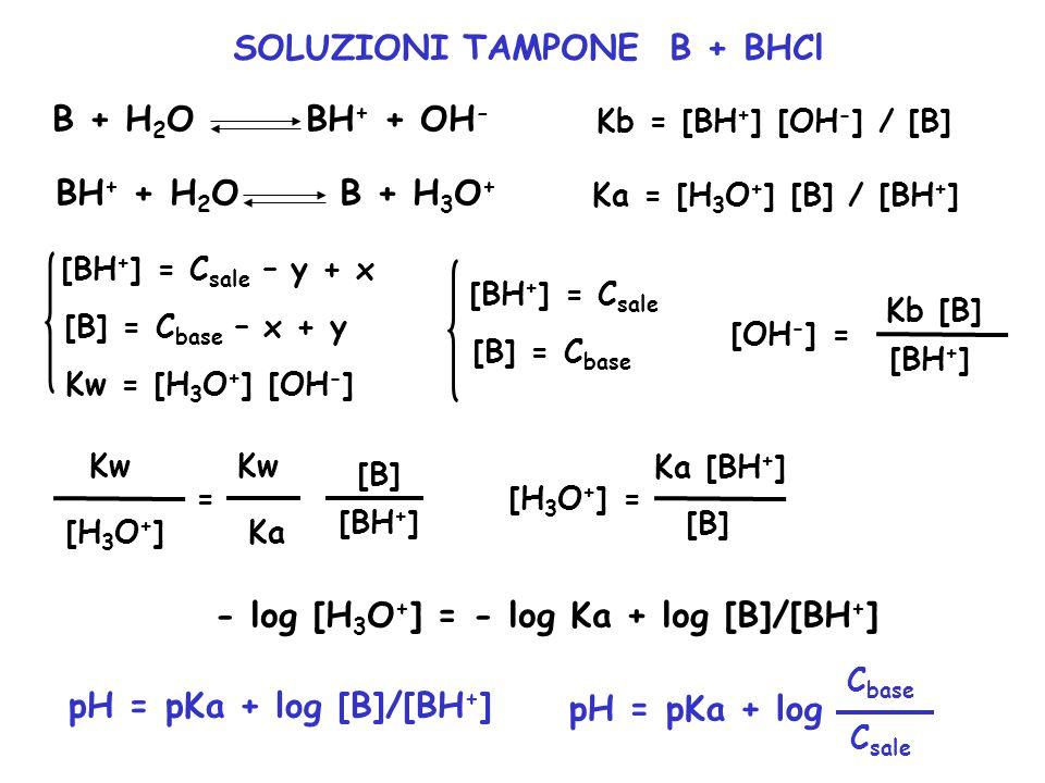 BH + + H 2 O B + H 3 O + B + H 2 O BH + + OH - SOLUZIONI TAMPONE B + BHCl Ka = [H 3 O + ] [B] / [BH + ] Kb = [BH + ] [OH - ] / [B] [BH + ] = C sale –