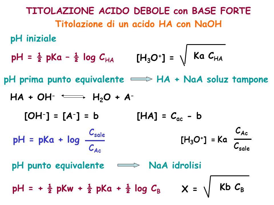TITOLAZIONE ACIDO DEBOLE con BASE FORTE Titolazione di un acido HA con NaOH pH prima punto equivalente HA + NaA soluz tampone [HA] = C ac - b pH inizi