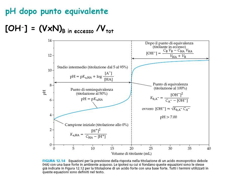 pH dopo punto equivalente [OH - ] = (VxN) B in eccesso /V tot