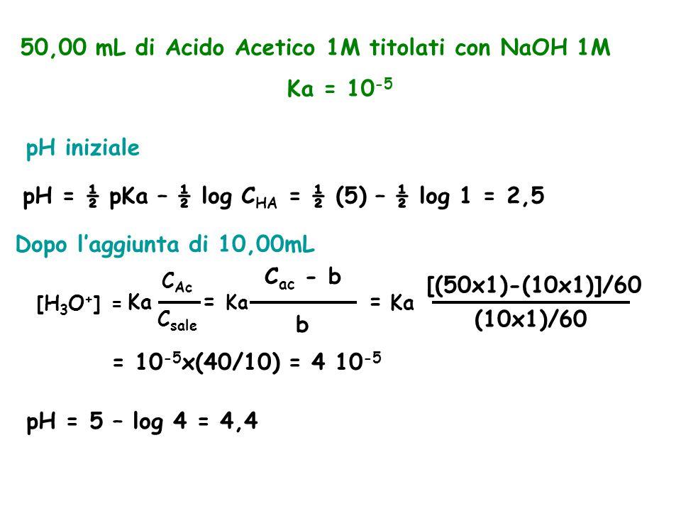 50,00 mL di Acido Acetico 1M titolati con NaOH 1M Ka = 10 -5 pH iniziale pH = ½ pKa – ½ log C HA = ½ (5) – ½ log 1 = 2,5 Dopo l'aggiunta di 10,00mL [H