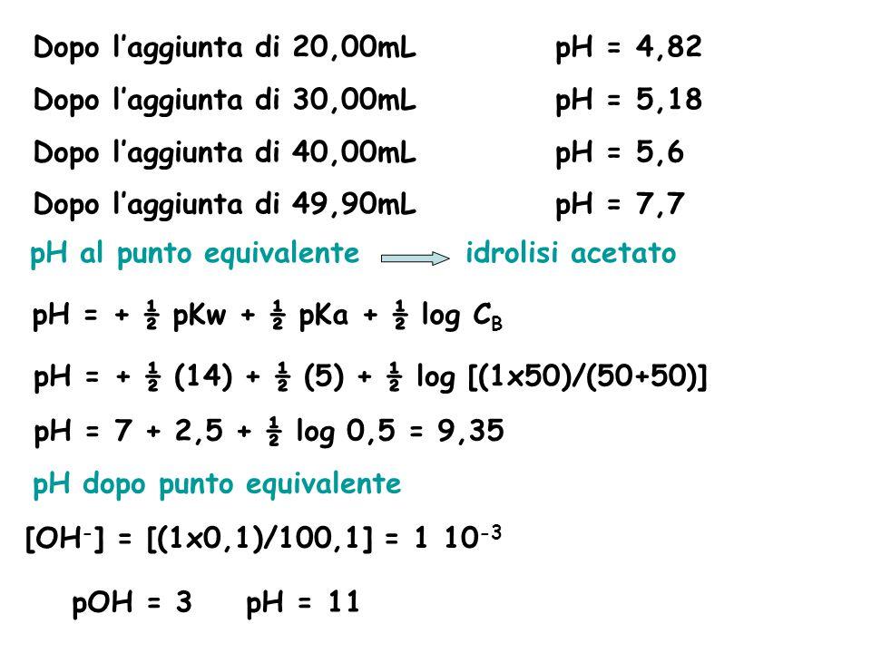 Dopo l'aggiunta di 20,00mLpH = 4,82 Dopo l'aggiunta di 30,00mLpH = 5,18 Dopo l'aggiunta di 40,00mLpH = 5,6 Dopo l'aggiunta di 49,90mLpH = 7,7 pH al pu