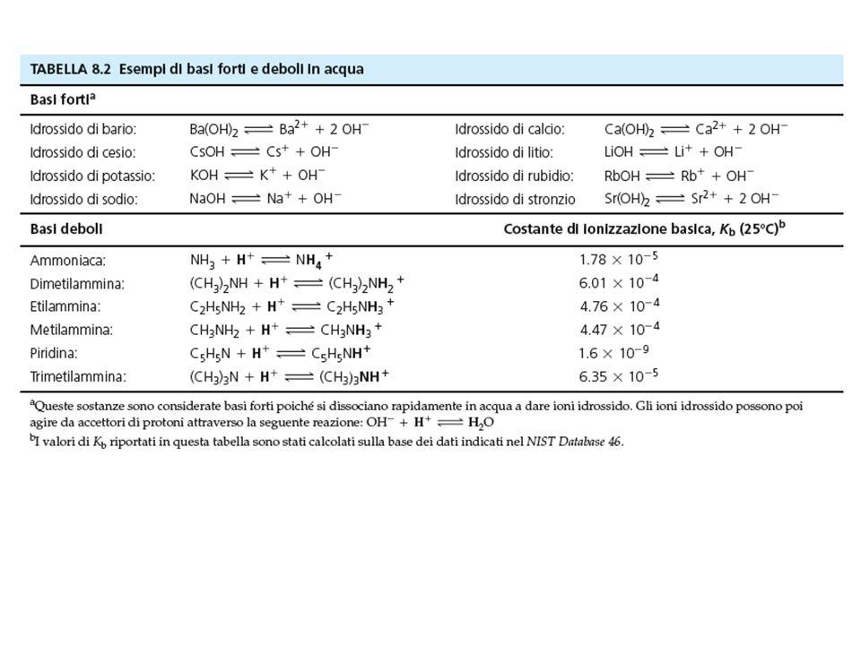 Calcolare il pH di una soluzione 0,1 N di Ammoniaca pKa = 9,244 NH 3 + H 2 O NH 4 + + OH - Ka = 10 -9,244 Kb = Kw/Ka = 10 -14 /10 -9,244 = 1,75 10 -5 pH = + ½ pKw + ½ pKa + ½ log C B Kb C B [OH - ] = 1,75 10 -5 x 0,1 = = 1,75 10 -6 Kw [OH - ] [H 3 O + ] =pH = 11,12