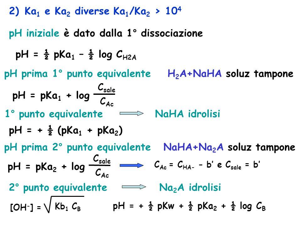 2) Ka 1 e Ka 2 diverse Ka 1 /Ka 2 > 10 4 pH iniziale è dato dalla 1° dissociazione pH = ½ pKa 1 – ½ log C H2A pH prima 1° punto equivalente H 2 A+NaHA