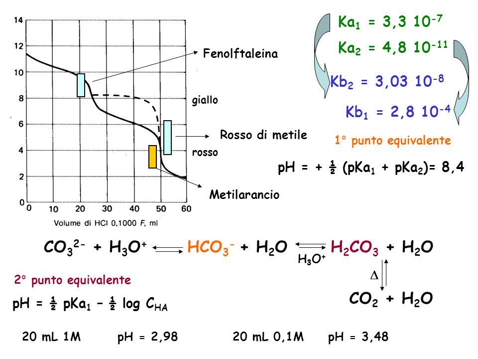 Rosso di metile giallo rosso Fenolftaleina Metilarancio CO 3 2- + H 3 O + HCO 3 - + H 2 OH 2 CO 3 + H 2 O CO 2 + H 2 O H3O+H3O+  Ka 1 = 3,3 10 -7 Ka