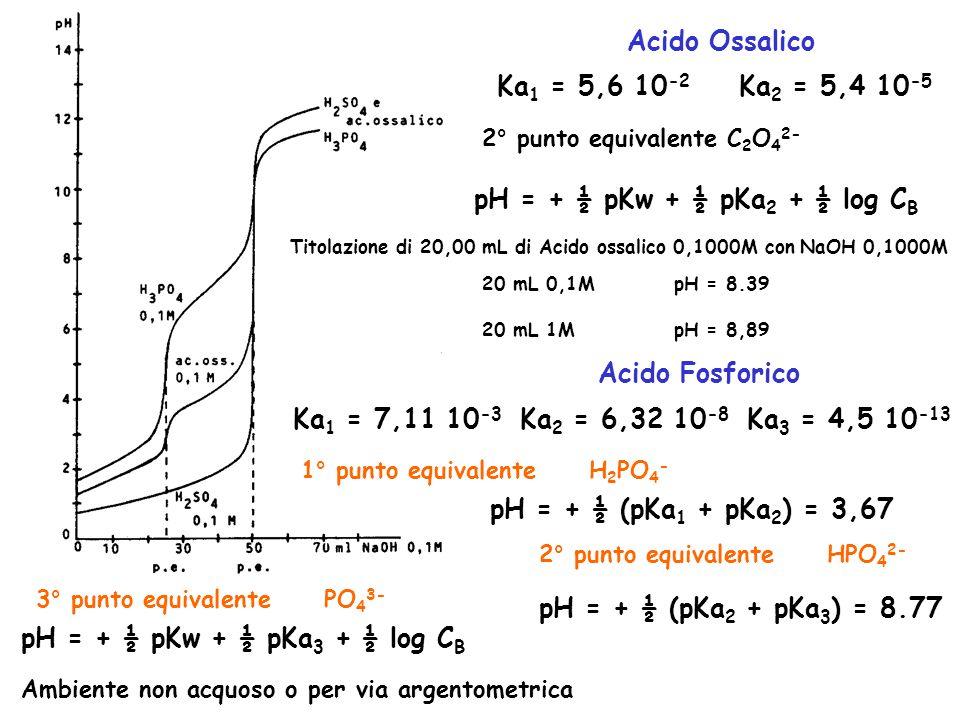 Ka 1 = 5,6 10 -2 Ka 2 = 5,4 10 -5 Ka 3 = 4,5 10 -13 Acido Ossalico 2° punto equivalente C 2 O 4 2- pH = + ½ pKw + ½ pKa 2 + ½ log C B 20 mL 0,1MpH = 8